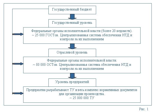 (рис.1) государственное регулирование экономической деятельности