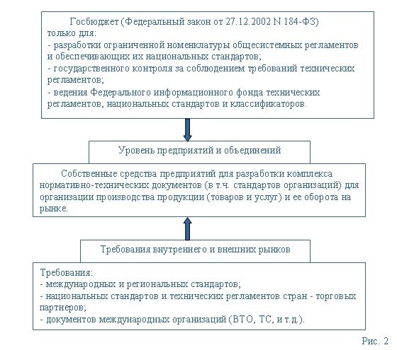 (рис 2) новые регуляторы экономической деятельности