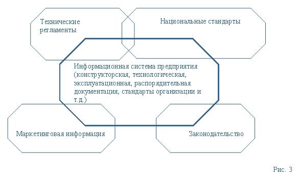 (Рис. 3) процессы глобализации экономики