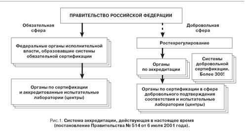 Система аккредитации. Рис.1