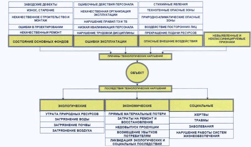 Функциональная модель аварийности промышленных объектов
